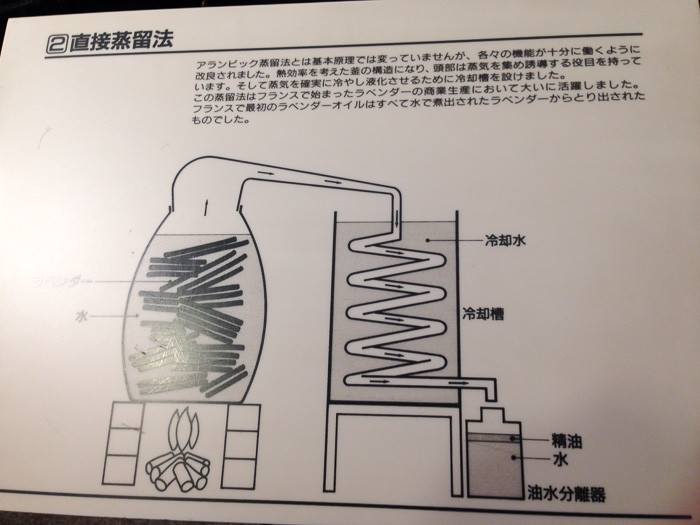 直接蒸留法の説明